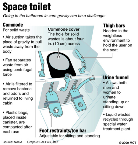 5 things that will make you nauseous about 39space espresso for How do astronauts go to the bathroom in space